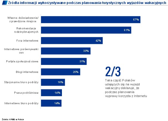 26 proc. Polaków korzysta przy planowaniu wyjazdu z blogów podróżniczych