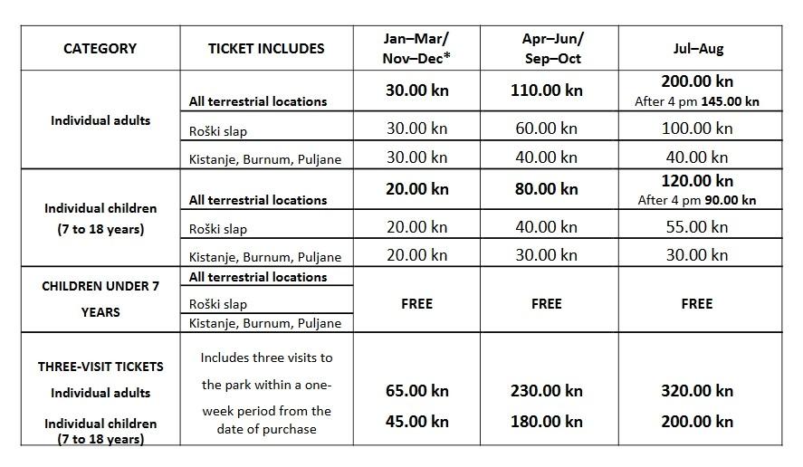 Ceny biletów wstępu do parku narodowego Krka w 2018 roku