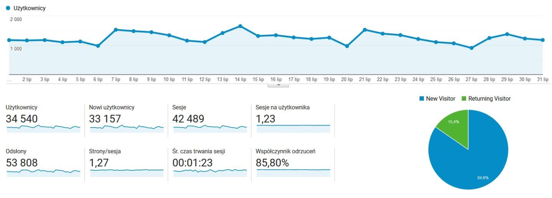 Blog o podróżowaniu statystyki
